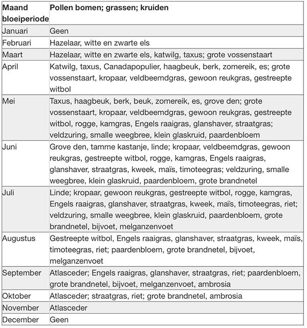 tabel pollen
